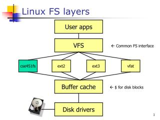 Linux FS layers