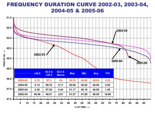 FREQUENCY DURATION CURVE 2002-03, 2003-04, 2004-05 & 2005-06