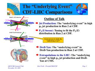 """The """"Underlying Event"""" CDF-LHC Comparisons"""