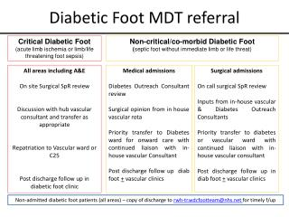 Diabetic Foot MDT referral