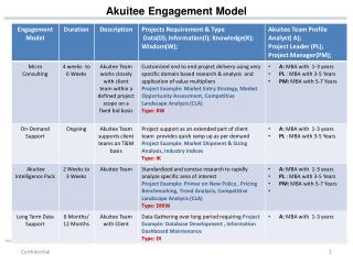 Akuitee Engagement Model
