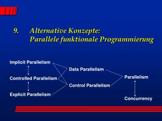 9. 	Alternative Konzepte:  	Parallele funktionale Programmierung