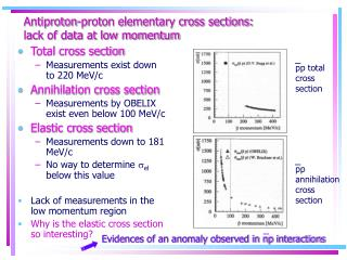 Antiproton-proton elementary cross sections:  lack of data at low momentum