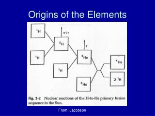 Origins of the Elements