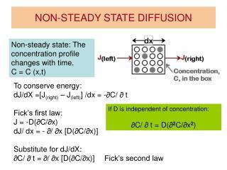 NON-STEADY STATE DIFFUSION