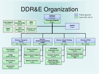 DDR&E Organization