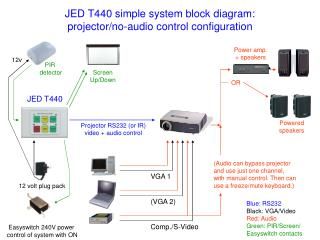 JED T440 simple system block diagram:  projector/no-audio control configuration