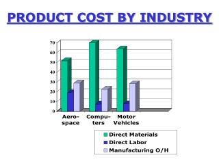 PRODUCT COST BY INDUSTRY