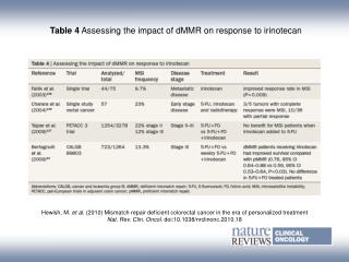 Table 4  Assessing the impact of dMMR on response to irinotecan