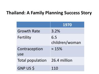 Thailand: A Family Planning Success Story