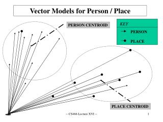 Vector Models for Person / Place