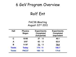 6  GeV  Program Overview Rolf  Ent PAC38 Meeting August 22 nd  2011
