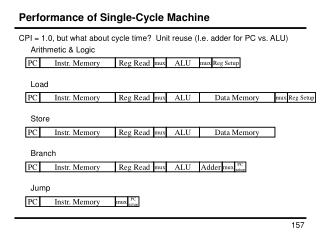 Performance of Single-Cycle Machine