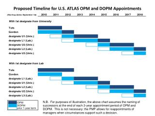 Proposed Timeline for U.S. ATLAS OPM and DOPM Appointments