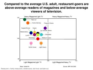 Compared to the average U.S. adult, restaurant-goers are above-average readers of magazines and below-average viewers of
