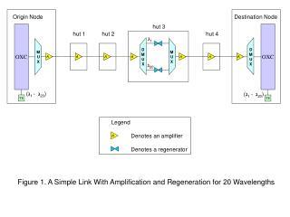 Legend Denotes an amplifier Denotes a regenerator
