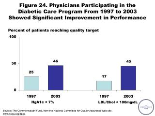 Percent of patients reaching quality target