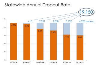 Statewide Annual Dropout Rate