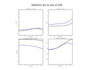 Statistics wrt in situ  vs  VZA