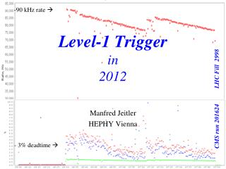 Level-1 Trigger in 2012