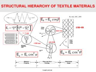 STRUCTURAL HIERARCHY OF TEXTILE MATERIALS