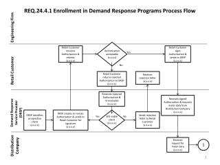 REQ.24.4.1 Enrollment in Demand Response Programs Process Flow