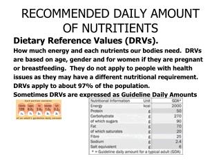 RECOMMENDED DAILY AMOUNT OF NUTRITIENTS