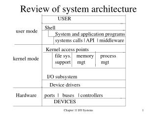 Review of system architecture