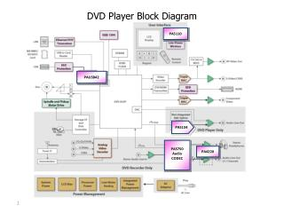 DVD Player Block Diagram