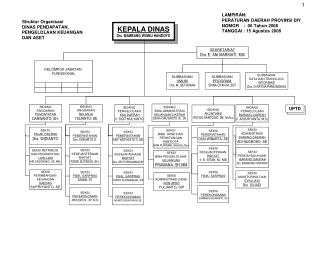 KEPALA DINAS Drs. BAMBANG WISNU HANDOYO