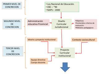 PRIMER NIVEL DE CONCRECION