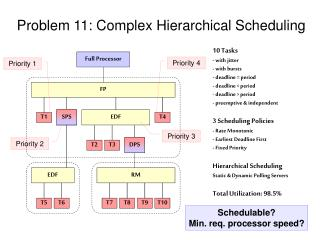 Problem 11: Complex Hierarchical Scheduling