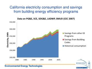 California electricity consumption and savings from building energy efficiency programs