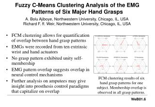 Fuzzy C-Means Clustering Analysis of the EMG Patterns of Six Major Hand Grasps