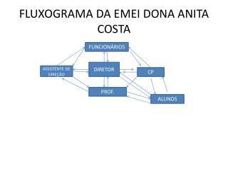 FLUXOGRAMA DA EMEI DONA ANITA COSTA
