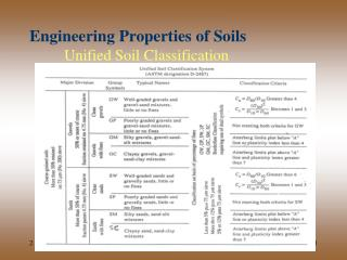 Engineering Properties of Soils Unified Soil Classification