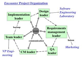 Encounter  Project Organization