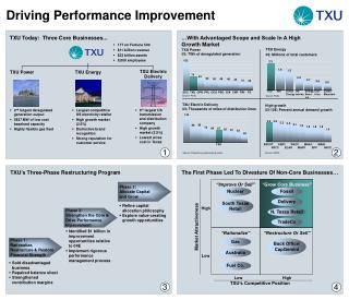 Driving Performance Improvement