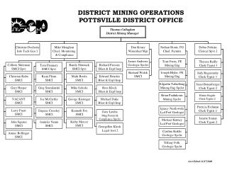 DISTRICT MINING OPERATIONS POTTSVILLE DISTRICT OFFICE