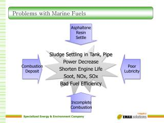 Problems with Marine Fuels
