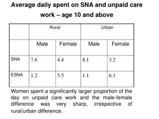 Average daily spent on SNA and unpaid care work – age 10 and above