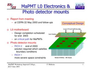 MaPMT L0 Electronics & Photo detector mounts