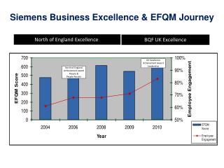 Siemens Business  Excellence & EFQM Journey