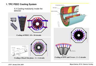 1. TPC FEEC Cooling System 1.1  Cooling modularity inside the detector