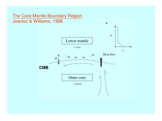 The Core-Mantle Boundary Region  Jeanloz & Williams, 1998