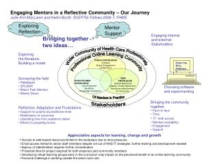 Engaging Mentors in a Reflective Community – Our Journey
