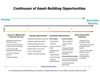 Continuum of Asset-Building Opportunities