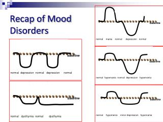 Recap of Mood  Disorders