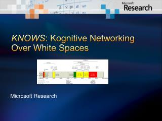 KNOWS: Kognitive Networking Over White Spaces