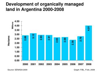 Development of organically managed land in Argentina 2000-2008